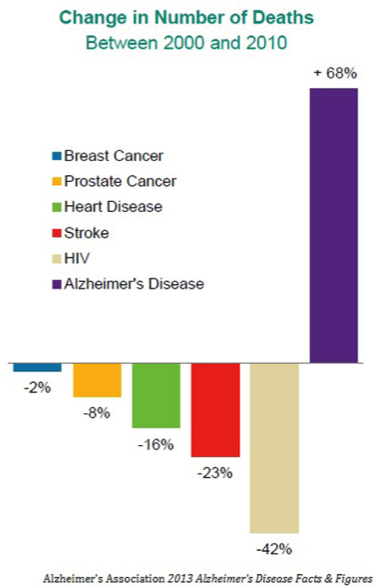 Change in Number of Deaths, 2000-2010 - Alzheimer's Disease Information - MedHelp