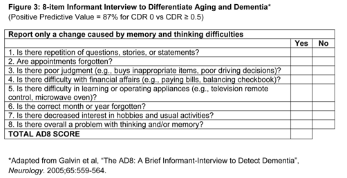 Graphic: Informant Interview to Differentiate Aging and Dementia - MedHelp