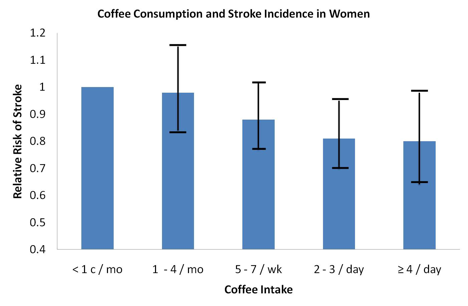 Coffee Consumption and Stroke Incidence in Women Graph
