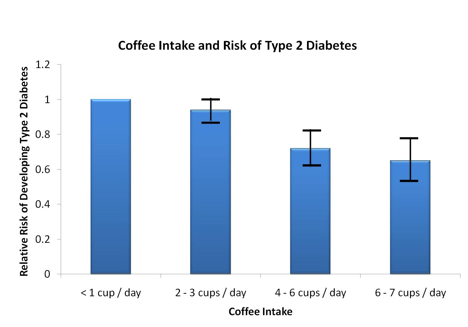 Coffee Intake and Risk of Type 2 Diabetes - Graph