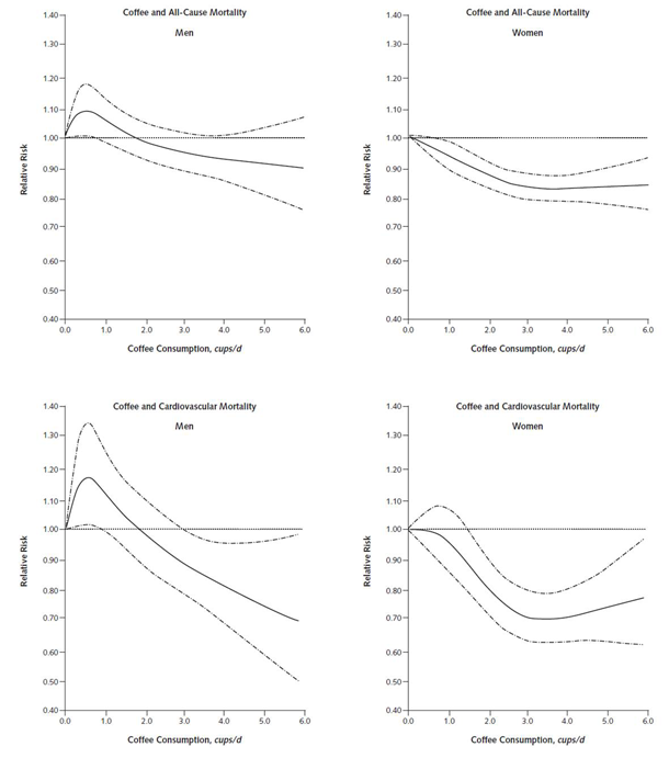 Coffee Consumption and Cardiovascular Disease Risk - Graph