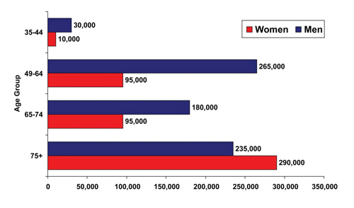 Figure 1: Cardiovascular Death Rates for Men and Women by Age
