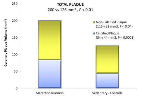 Graphic - Total Coronary Plaque Value in Marathon Runners
