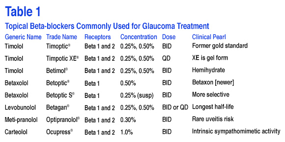 Common Beta-blockers