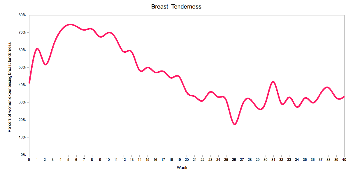 Breast Tenderness by Pregnancy Week
