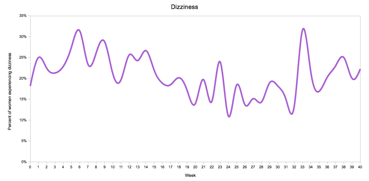 Dizziness by Pregnancy Week