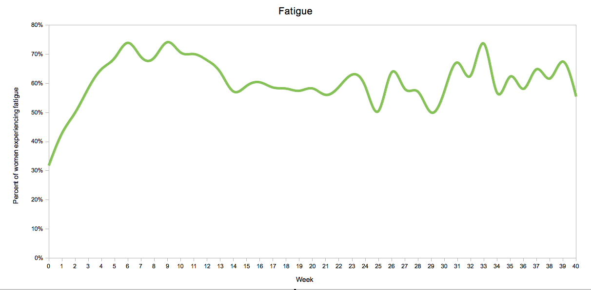 Fatigue by Pregnancy Week