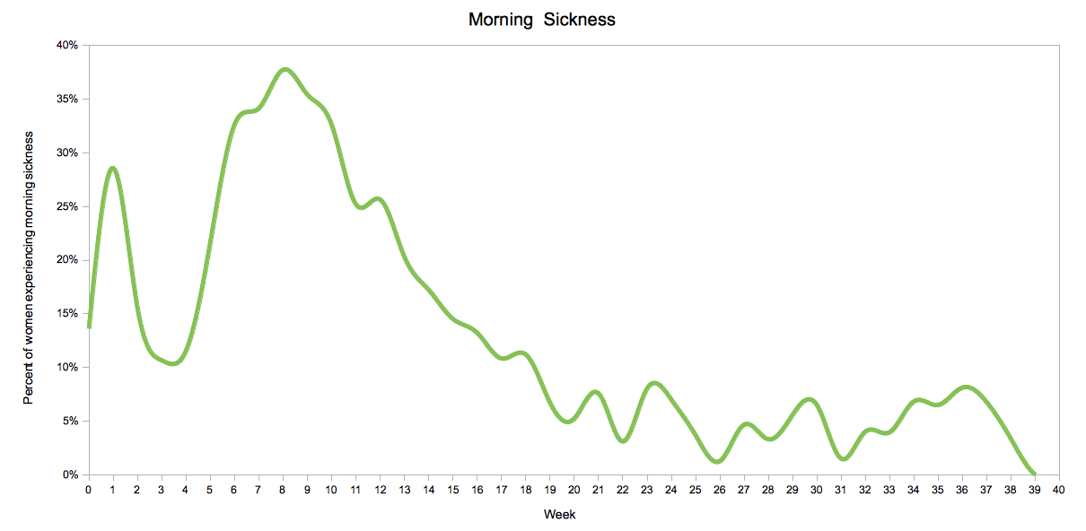 Morning Sickness by Pregnancy Week