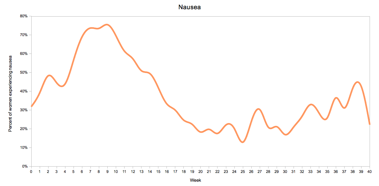 Nausea by Pregnancy Week