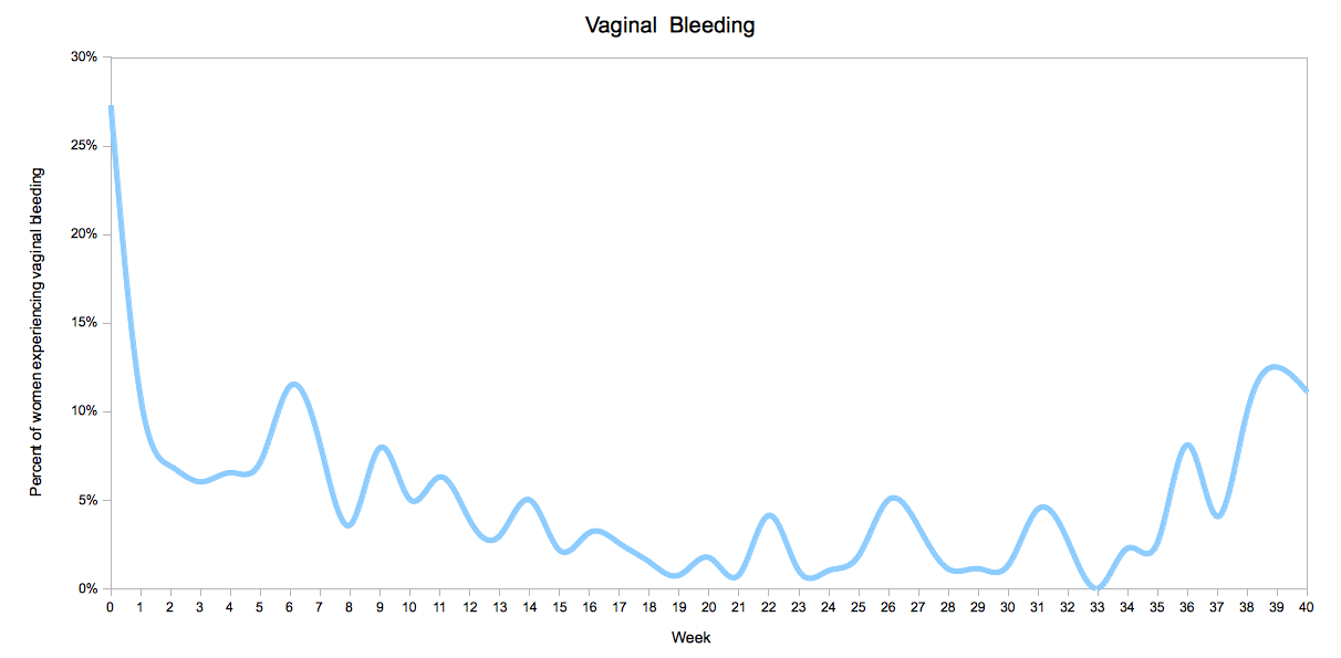 Vaginal bleeding by Pregnancy Week