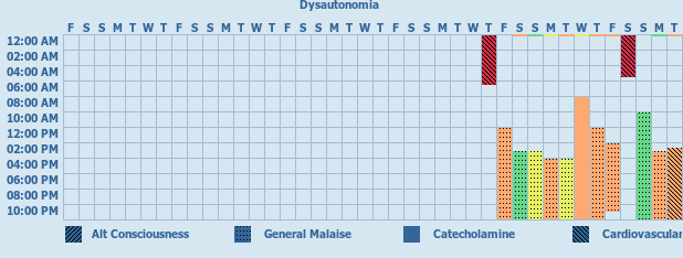 Tracker gallery chart for Dysautonomia Tracker