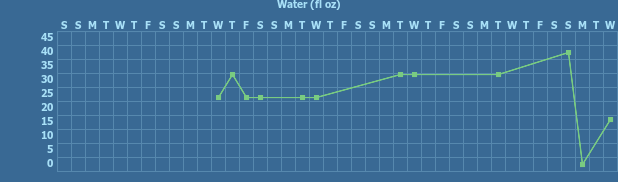 Tracker gallery chart for Water Consumption Tracker