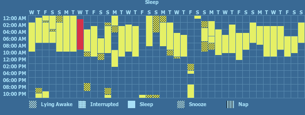 Tracker gallery chart for Sleep Tracker