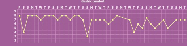 Tracker gallery chart for Gastro Tracker