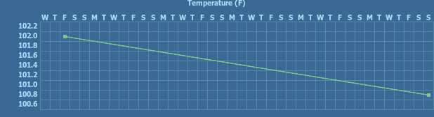 Tracker gallery chart for Temperature Tracker