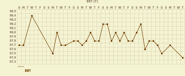 Tracker gallery chart for Ovulation Tracker