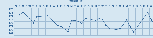 Tracker gallery chart for My iGoogle Weight Tracker
