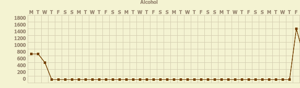 Tracker gallery chart for Alcohol  Recovery Tracker