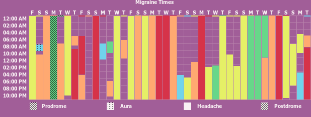 Tracker gallery chart for Headache/Migraine Tracker