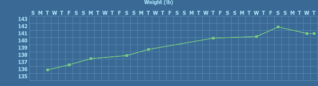 Tracker gallery chart for Pregnancy weight gain Tracker