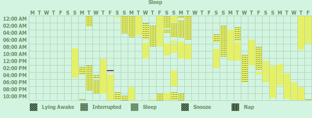 Tracker gallery chart for Sleeping Log for Sleeping Disorder Diagnosis
