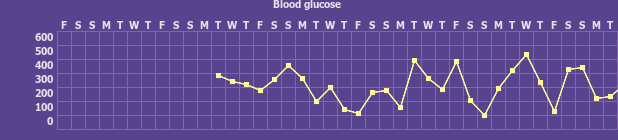 Tracker gallery chart for Diabetes Tracker