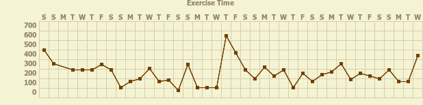 Tracker gallery chart for Exercise Tracker