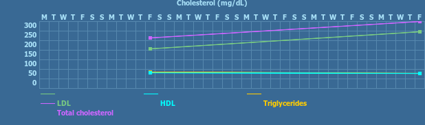 Tracker gallery chart for Cholesterol Tracker