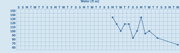 Tracker gallery chart for Felipe Water Consumption