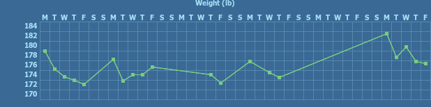 Tracker gallery chart for Weight Tracker